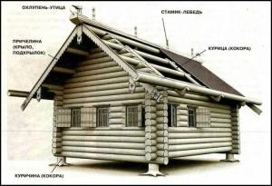izba_oroszorszag